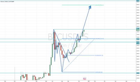 BTCUSD: Bitcoin Largo Hasta 956$