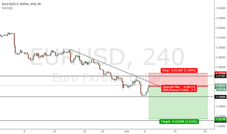 EURUSD: EURUSD- Short on this Pull Back