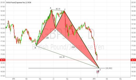 GBPJPY: GBPJPY - LONG AT THE PRZ