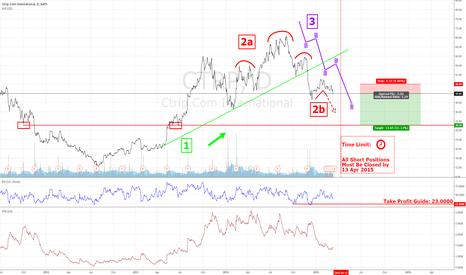 CTRP: 3 to 1 Risk/Reward Ratio Trading Idea for $CTRP