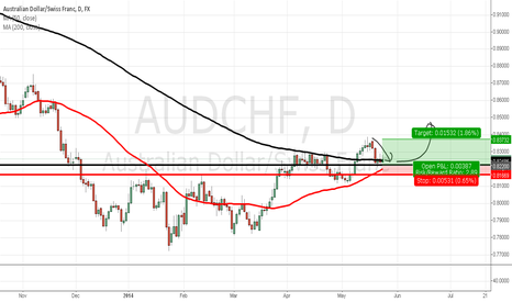 AUDCHF: AUDCHF RETEST OF SUPPORT