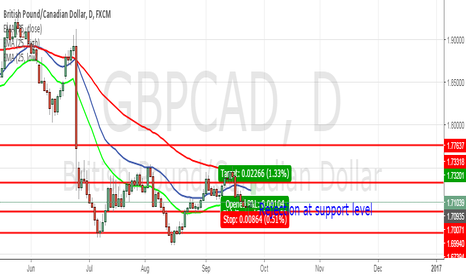 GBPCAD: GBPCAD set for Long