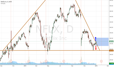 NFLX: NFLX breakout or fakeout?