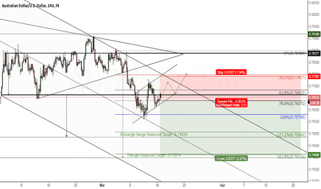 AUDUSD: AUDUSD - Confluence of measured moves to 0.74 levels