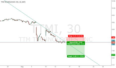 TTMI: Descending Triangle $TTMI About to breakdown