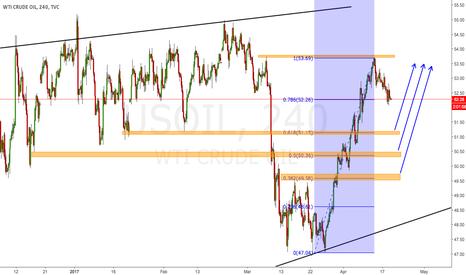 USOIL: WTI-US Oil