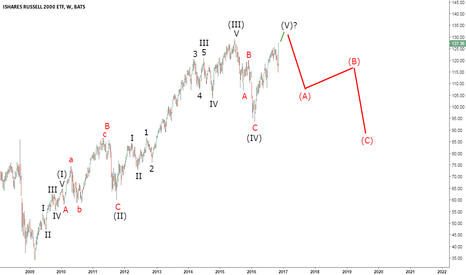 IWM: Not Much Left of IWM's Uptrend