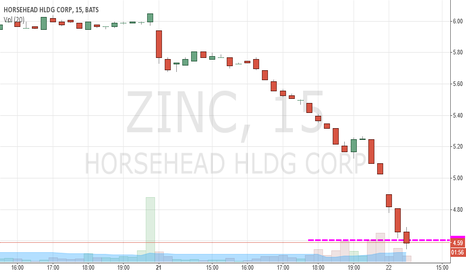 ZINC: Going DWN short trigger 4.60