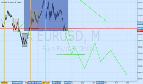 EURUSD: GOLDEN RATIO