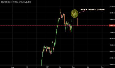 DJI: dow zones- island reversal pattern