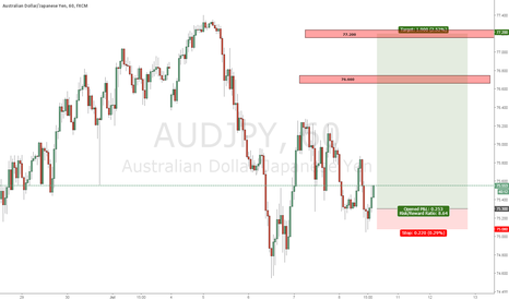 AUDJPY: AUDJPY long opportunity - Take 2