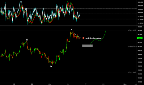 NGX2016: Correction ABC wave confirmed on NATURAL GAS