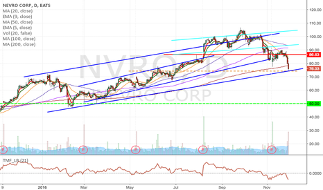 NVRO: NVRO- Upward-channel breakdown, short from $74.17 to $50