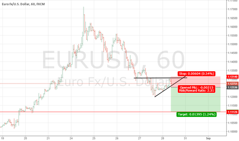 EURUSD: EURUSD Looking for SHORT on 1H