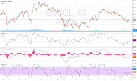 GOOGL: Long GOOGL - Hourly