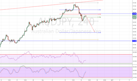 AUDJPY: Let's follow AUDJPY this week