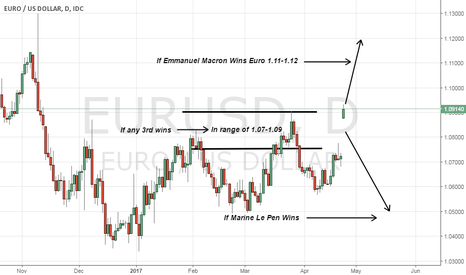 EURUSD: French Election Views