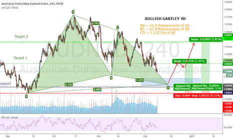 AUDNZD: AUDNZD Bullish Gartley 4H