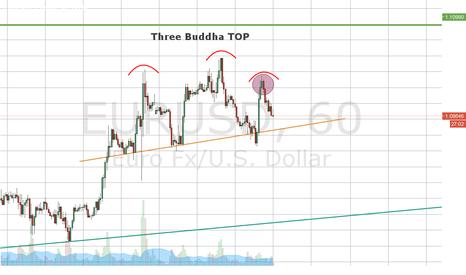 EURUSD: Three Buddha TOP
