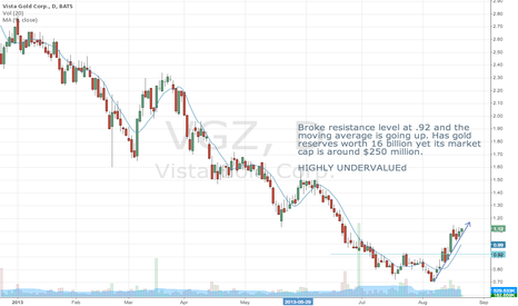 VGZ: VGZ, Highly Undervalued