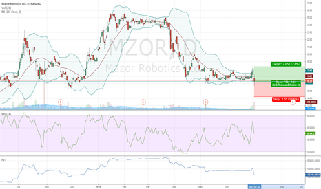 MZOR: Mazor Robotics fundamentally and technically long