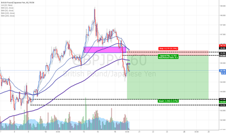 GBPJPY: GBPJPY: Selling at fresh supply level. TP at fresh demand.