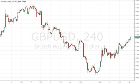 GBPUSD: GBP/USD rising trendline