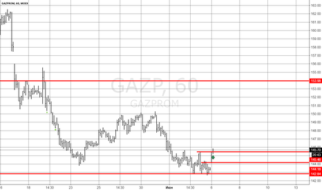 GAZP: Сигнал на покупку Газпрома