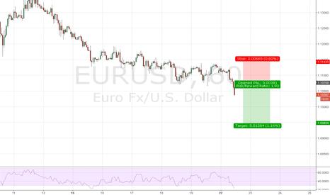 EURUSD: break of double bottom