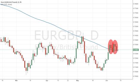 EURGBP: Double Evening Star for EURGBP