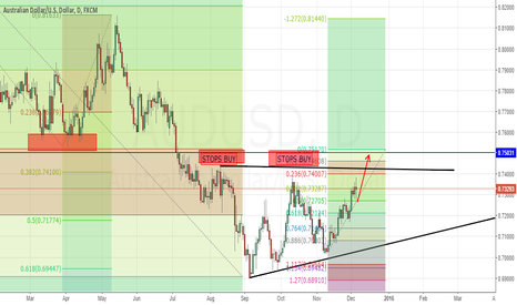 AUDUSD: DON'T BE TO QUICK TO OPEN A POSITION