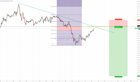 GBPJPY: It's about to go down