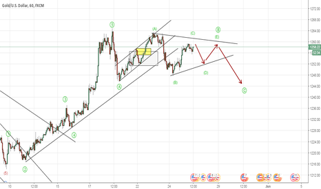 XAUUSD: Gold Possible Triangle Formation (Elliott Wave Analysis)