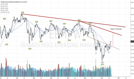 EEM: Bottom looks in for now