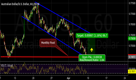 AUDUSD: Two good reasons to go long...