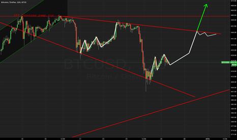 BTCUSD: Possible bulkowski descending broadening wedge