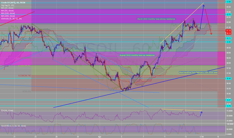 USOIL: USOIL bearish divergence on H1 but maybe another drive up first