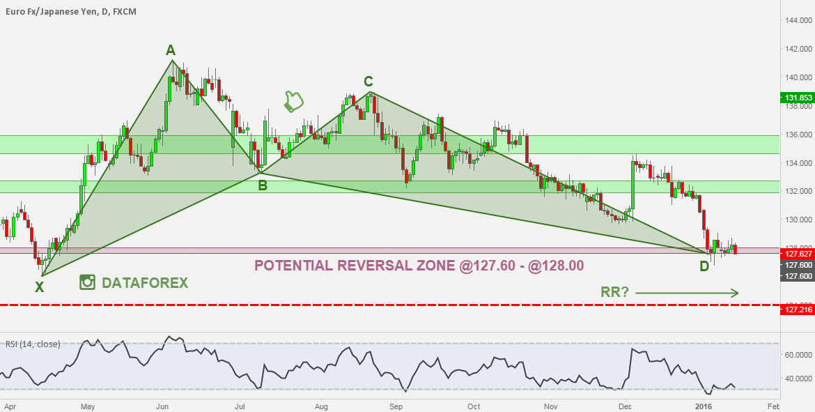 EURJPY: SEVERAL BULLISH PATTERN COMPLETED