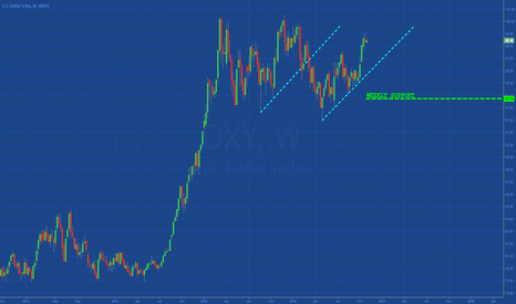 DXY: [DOLLAR INDEX] WEEKLY SUPPORT
