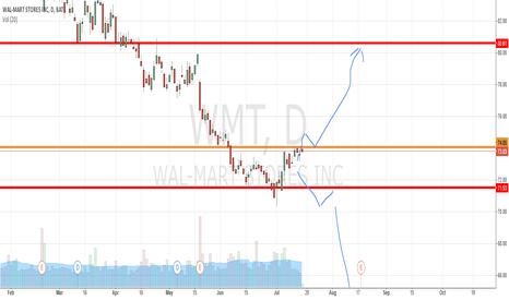 WMT: WMT: 74.05:  Long on Break out