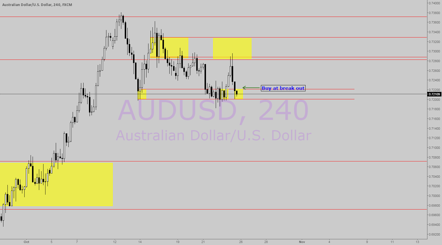 AUDUSD Demand Supply