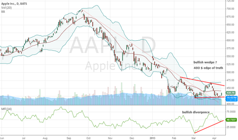 AAPL: Apple better than expected results and bottom building technical