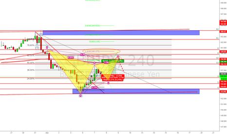 GBPJPY: My chart interpretation on the GJ