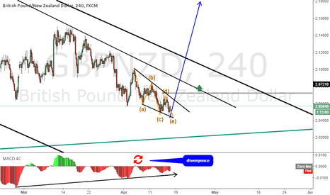 GBPNZD: GBPNZD; is it boiling up for an impulse?