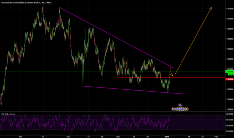AUDNZD: Small retracement followed by uptrend