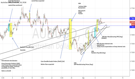 AUDUSD: just to save it