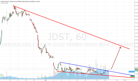 JDST: If Gold drops to 1150, JDST could break into the 30s