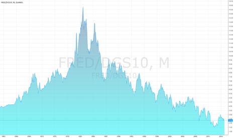 FRED/DGS10: 10-Year Treasury Yield (CMT) - 1963 to Present