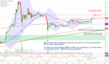 BTCUSD: Bitcoin - Bullish embedded stochastic!