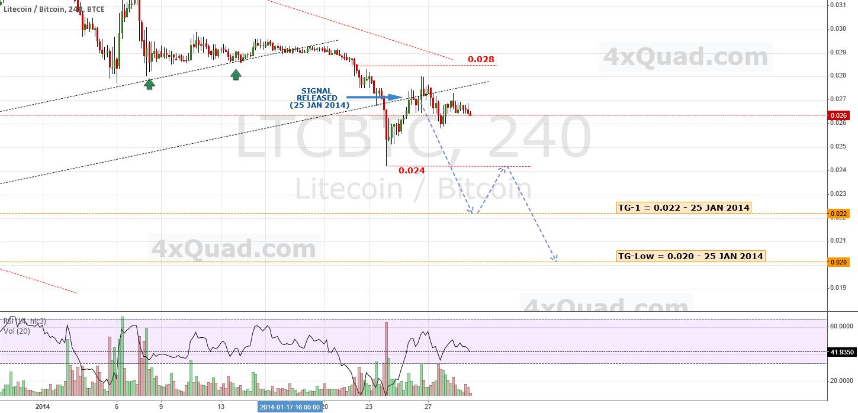 Update: Lite Bears vs. Bit Bulls!  #litecoin #Bitcoin #LTC #BTC